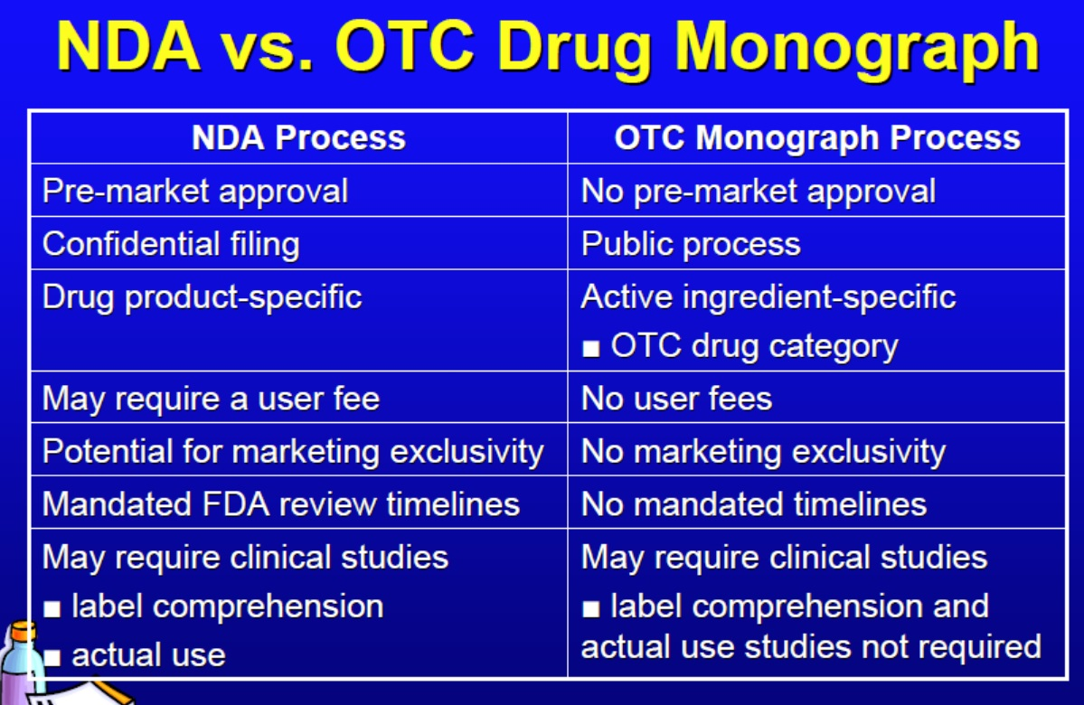 NDA vs. OTC path